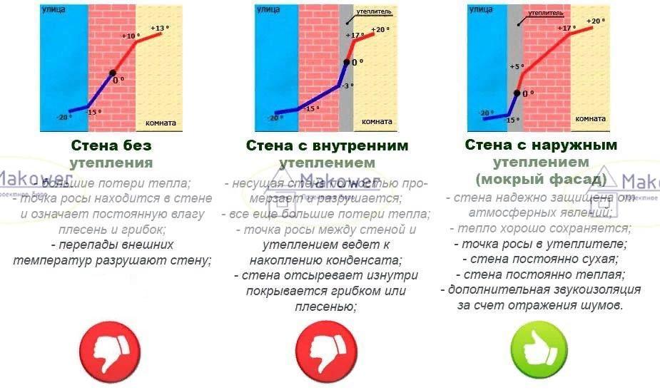 Расчет точки росы в стене, определение точки росы в строительстве
