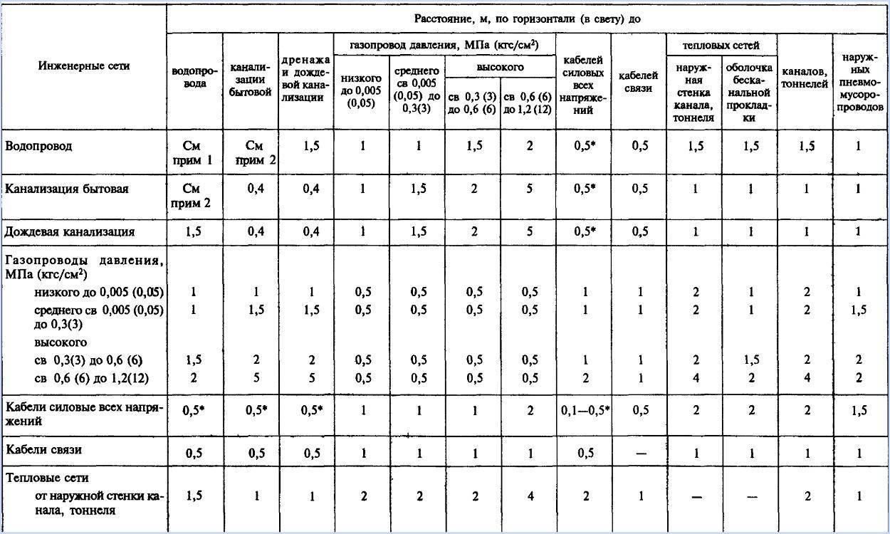 Кратность воздухообмена по снип для различных помещений