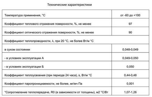 Фольгированный изолон: особенности материала и сферы его применения, инструкция по утеплению фольгированным изолоном