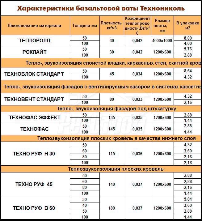 Размер утеплителя минеральной ваты для стен - клуб мастеров
