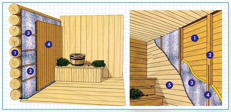 Утепление бани снаружи из бруса, чем утеплить своими руками, как лучше снаружи или изнутри деревянной бани, как правильно, на фото и видео