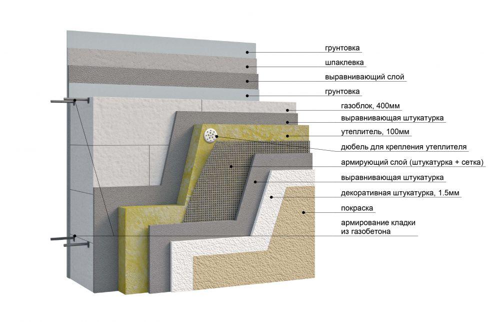 Утепление дома из газобетона снаружи: примеры рекомендованных материалов