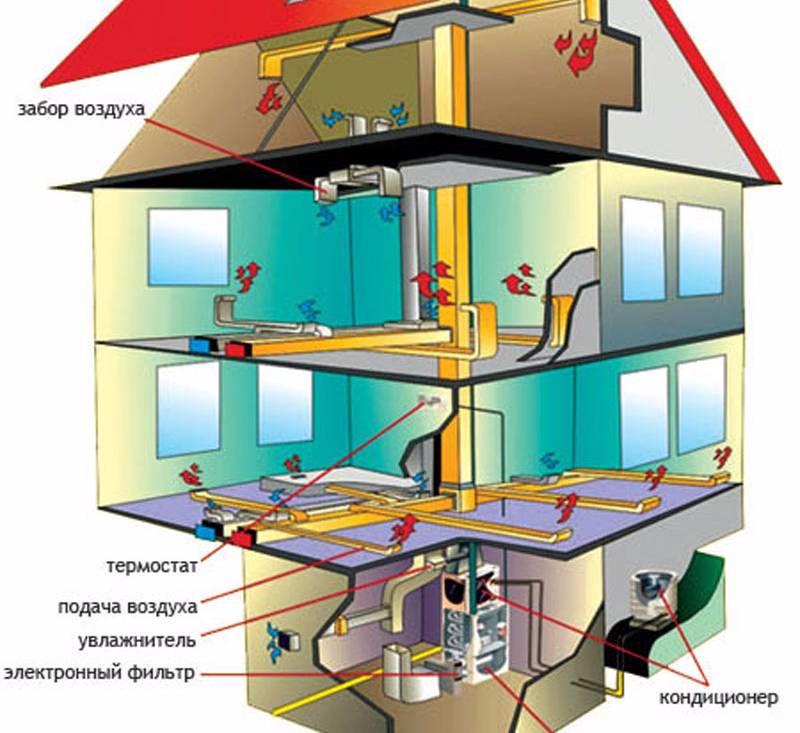 Альтернативное отопление частного дома - выбор достаточно большой