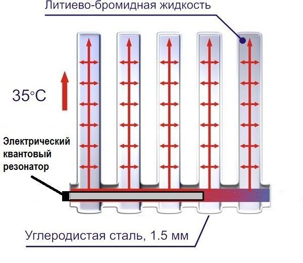 Вакуумные радиаторы отопления   грейпей