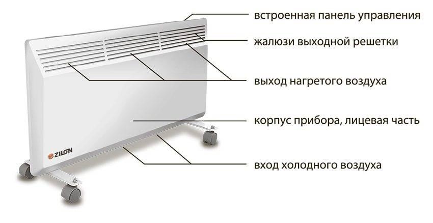 Электрические конвекторы отопления: как выбрать хороший агрегат?