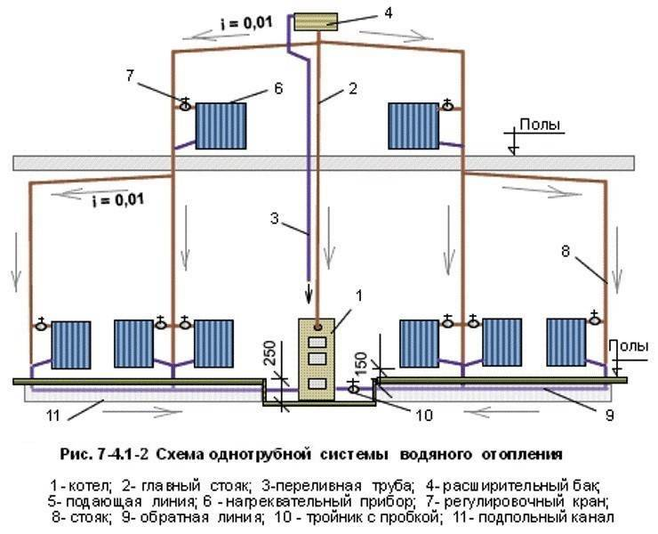 Система отопления: преимущества и недостатки системы отопления с естественной циркуляцией