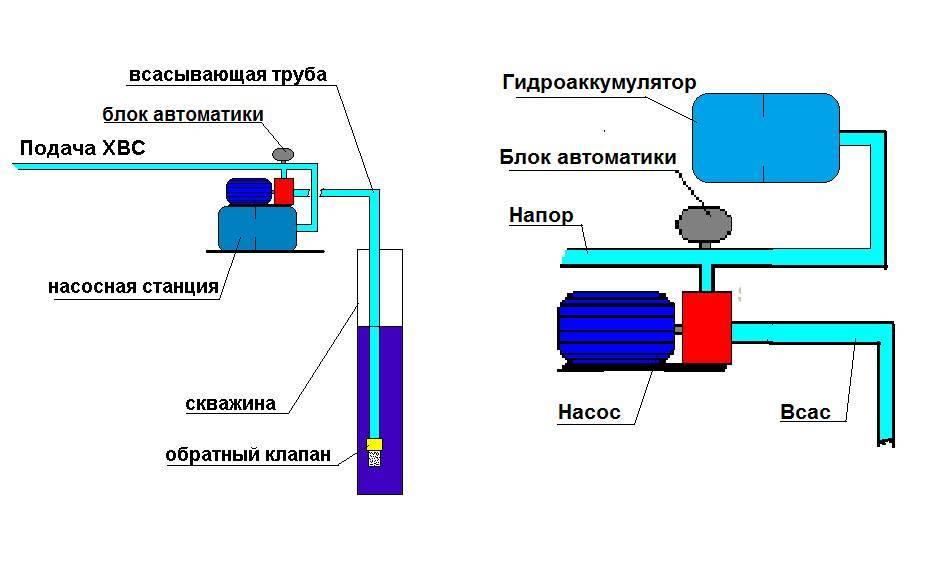 Подключение гидроаккумулятора в систему водоснабжения своими руками