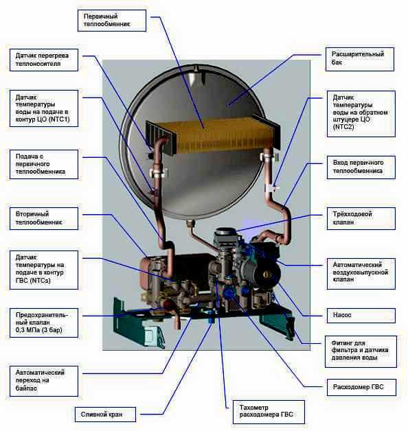 В чем преимущества открытой системы отопления? схема установки и принцип работы