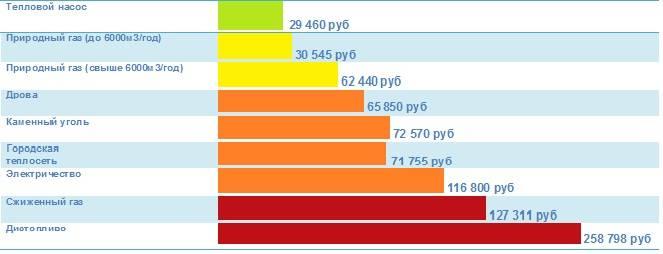 Особенности разных видов топлива для котлов отопления | «уралкотел»