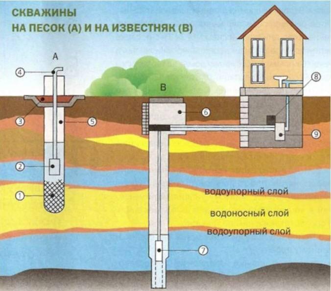 Какую трубу выбрать для водоснабжения: виды, какие лучше и почему