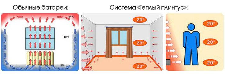 Инфракрасные плинтусные системы отопления