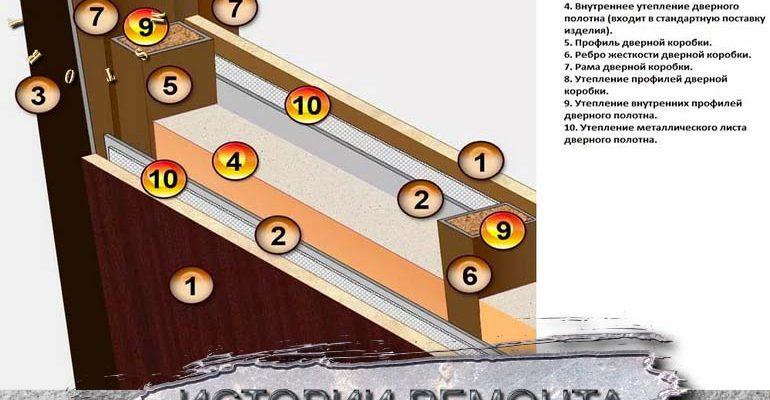 Как утеплить железную дверь своими руками. утепление пенопластовыми панелями, поролоном. теплоизоляция дверного полотна и коробки