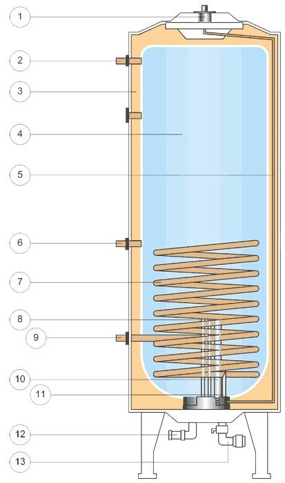 Электрический бойлер: за сколько времени нагреется полный бак