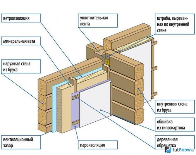 Методика укладки утеплителя на стены и этапы
