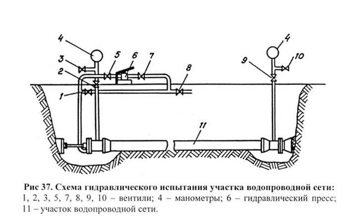 Опрессовка трубопровода: порядок проведения и меры безопасности