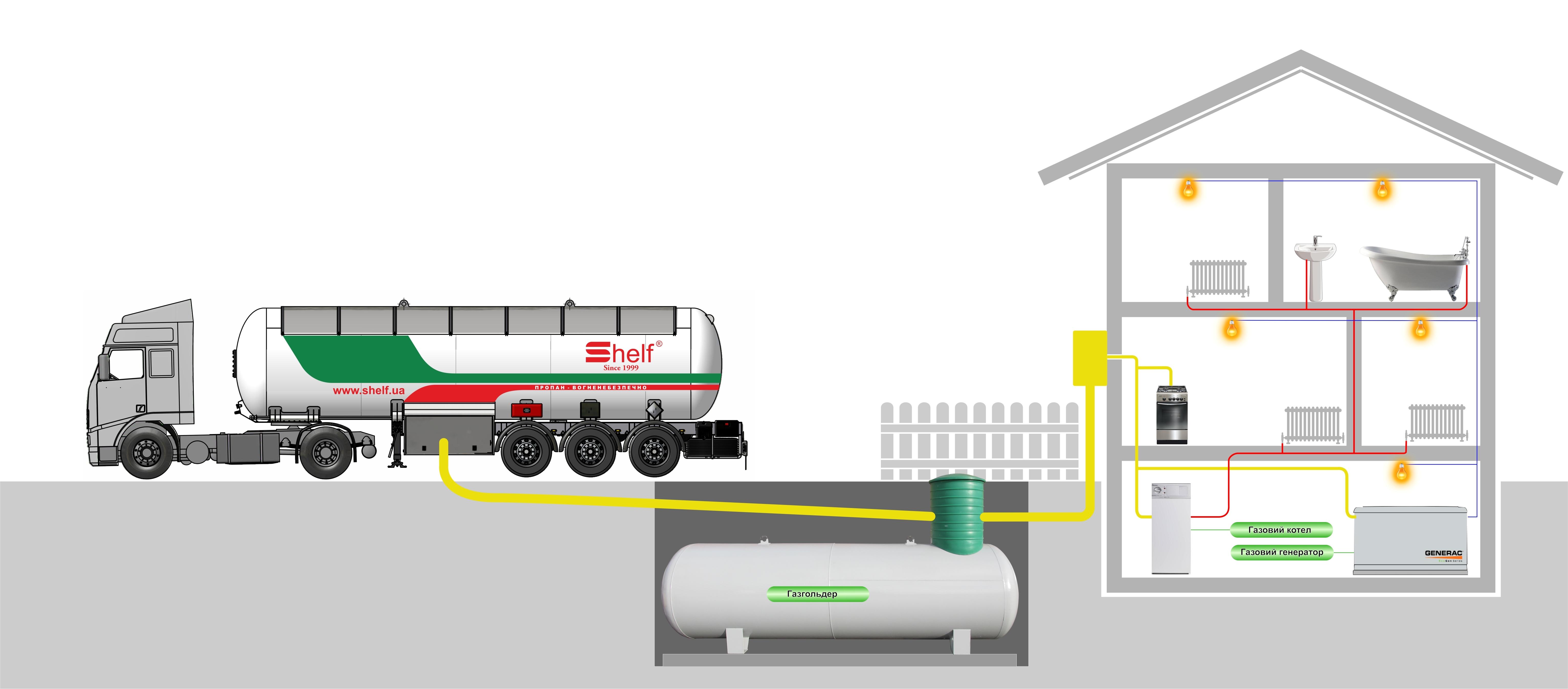 Что дешевле и лучше – газгольдер или магистральный газ? сравнительный обзор