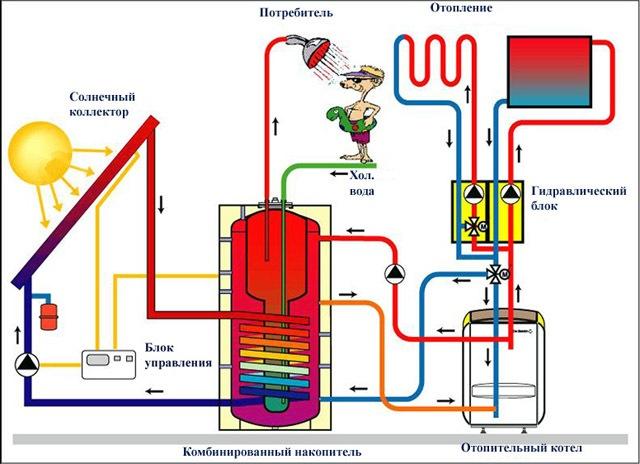 Энергонезависимые газовые котлы отопления, напольные, настенные, аккумулятор