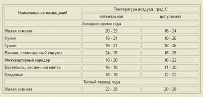 Температурный режим в квартире - норма (санпин)