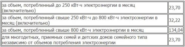 Как рассчитать льготу за электроэнергию ветерану труда в москве