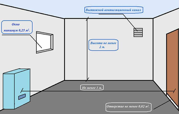 Требования к вентиляции общественных зданий: правила проектирования и обустройства вентиляции