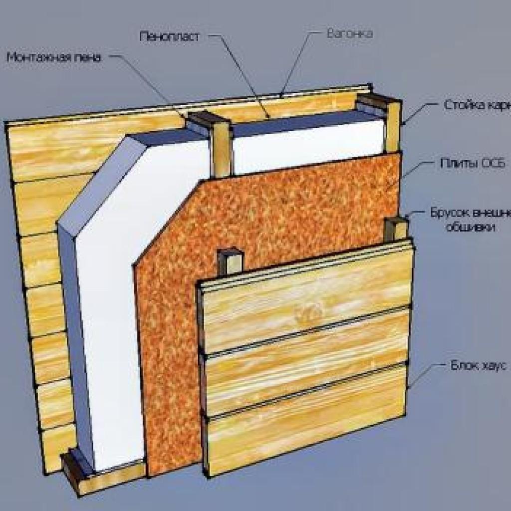 Нужна ли пароизоляция при утеплении минватой деревянного дома снаружи