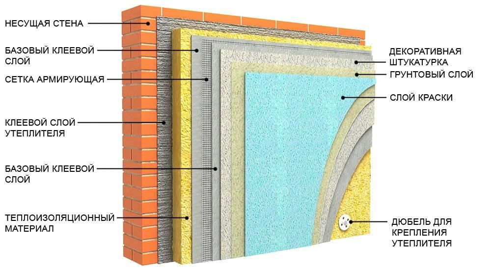 Мокрый фасад технология утепления дома от а до я - мне не все равно
