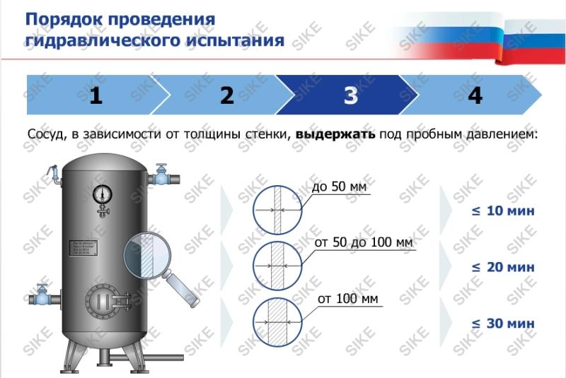 Гидравлические испытания на прочность и герметичность. испытания трубопроводов и систем отопления