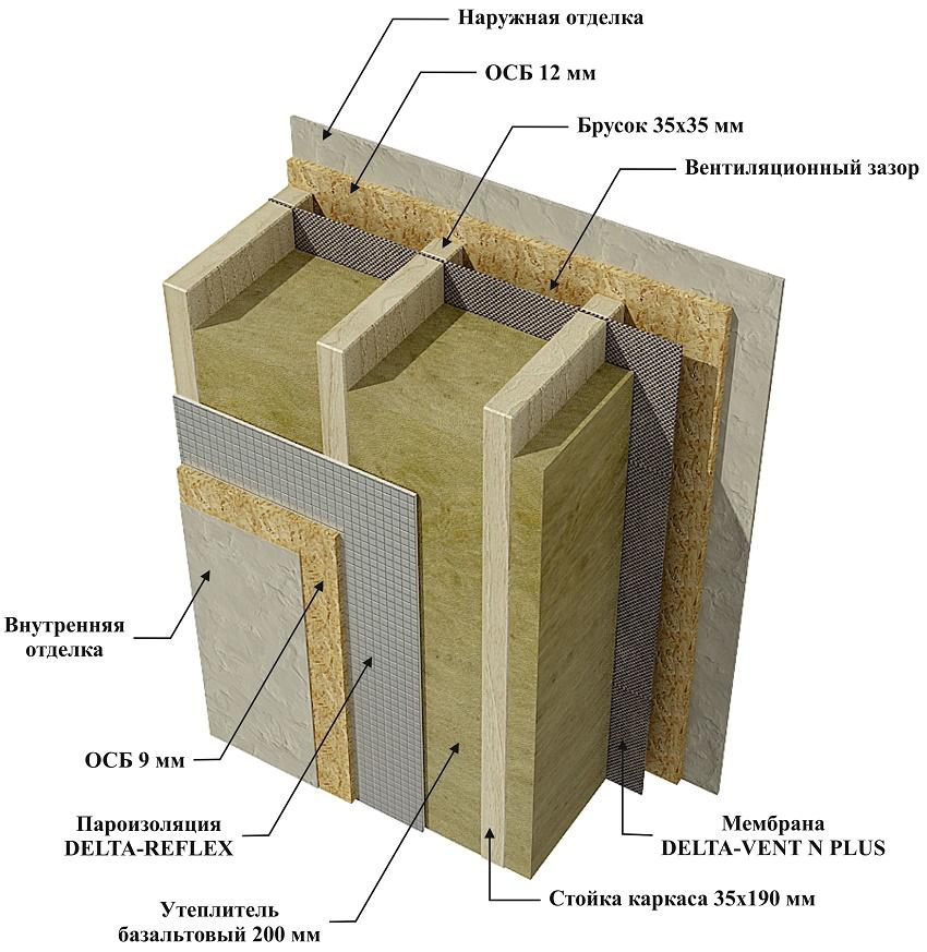 Утепление деревянного дома: типичные ошибки | dacha.news
