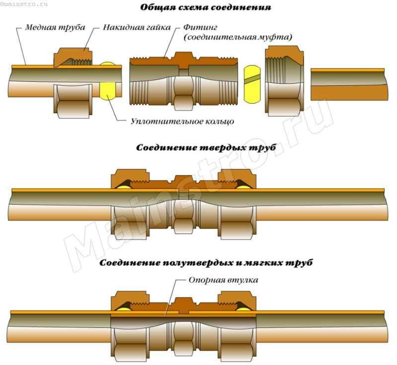 Соединение медных труб: как соединить без пайки фитингами, как спаять, соединитель со стальной трубкой
