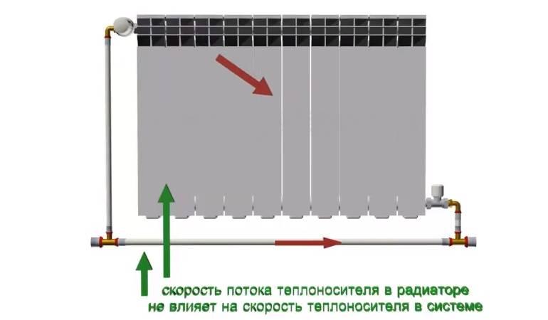 Байпас в системе отопления - что это такое, установка и для чего он нужен