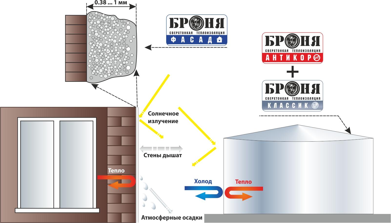 Теплоизоляция броня: 4 фишки, которые нужно знать