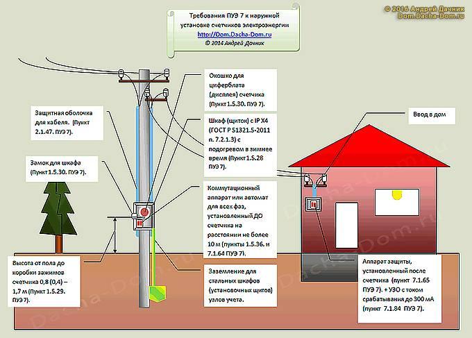 Установка счетчика электроэнергии в частном доме на улице в 2019 году : правила подключения