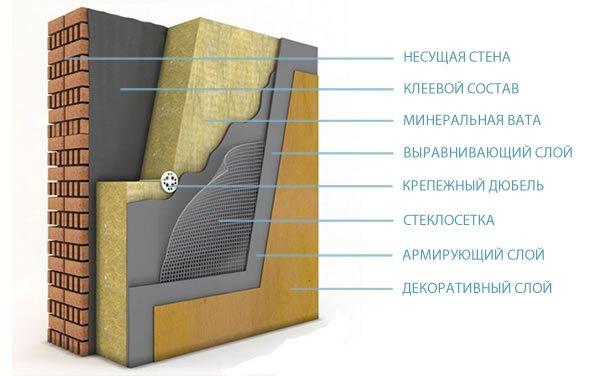 Утепление фасада дома минватой в москве | компания строй-континент