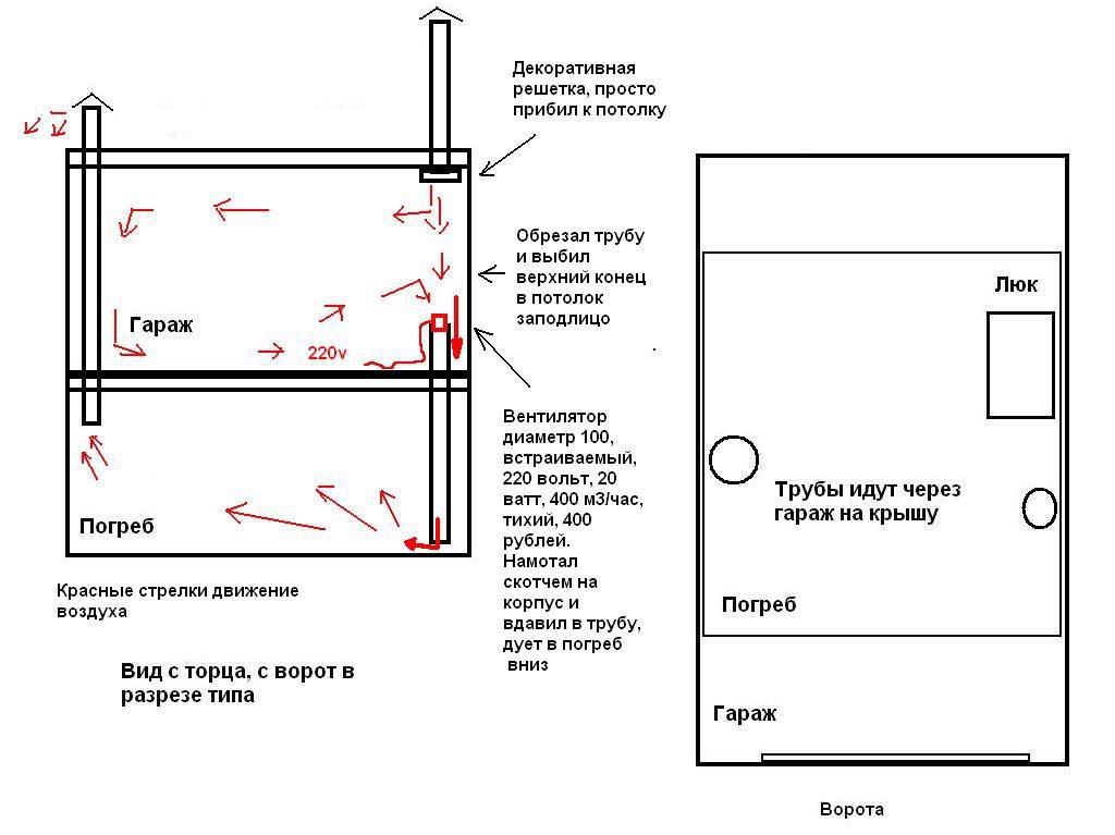 Установка вентиляции в погребе под гаражом