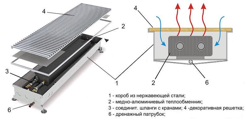 Водяные конвекторы отопления - 135 фото, принцип действия и правила выбора
