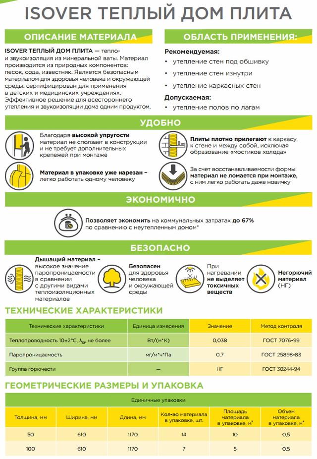 Утеплитель изовер: технические характеристики и особенности монтажа