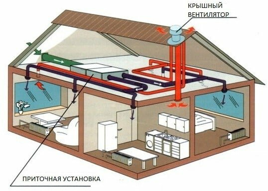 Воздушное отопление частного дома – сделайте своими руками