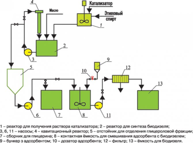 Производство биодизеля с помощью центрифуг и сепараторов для биодизеля