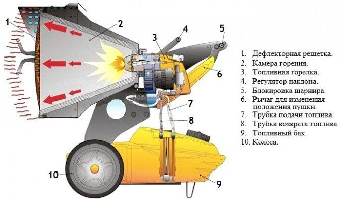 Как выбрать лучшую электрическую тепловую пушку: принцип работы, критерии подбора, обзор 7 популярных моделей, их плюсы и минусы