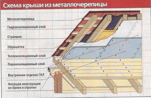 Эффективно утепляем холодную крышу: выбор материалов и правильная инструкция