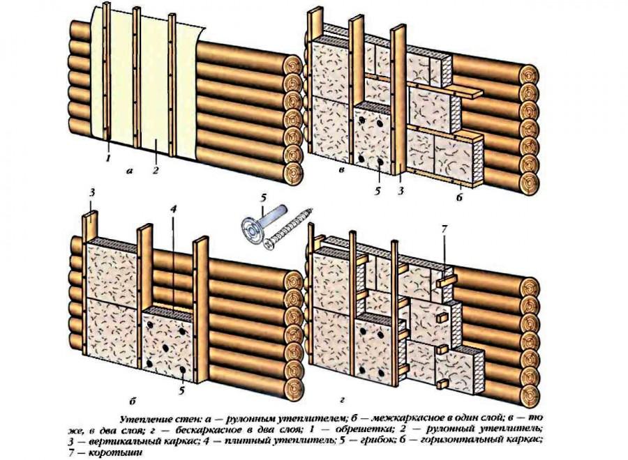 Утепление дома из бруса и бревна внутри и снаружи своими руками с помощью различных материалов