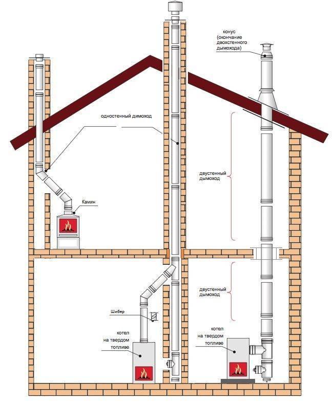 Дымоход для твердотопливного котла устройство, требования к конструкции, варианты