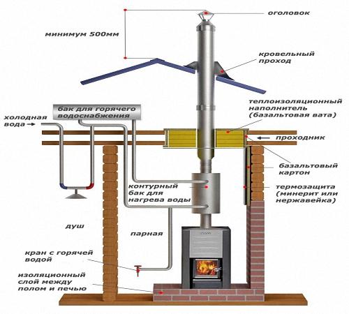 Металлические дымоходы для печей — выбор и правила установки