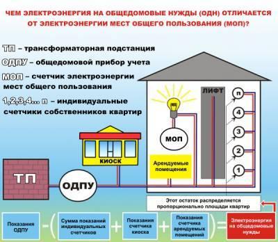 Общедомовые нужды в 2020-2021: платить или нет - правовед.ru