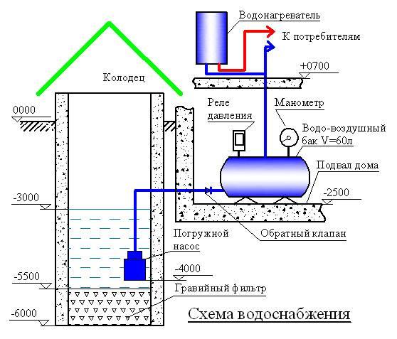 Как сделать зимний водопровод из колодца