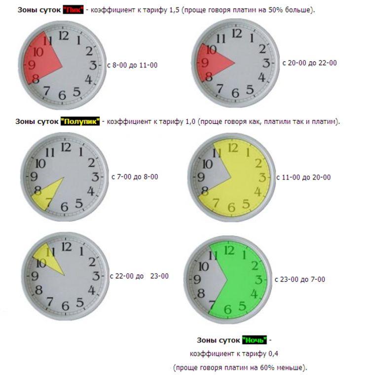 Ночной тариф на электроэнергию: с какого часа, время действия, день-ночь во сколько начинается, ночная зона