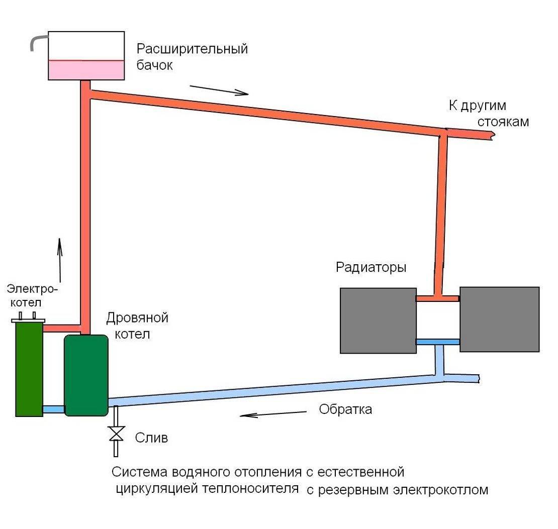 Системы водяного отопления с естественной и насосной циркуляцией. устройство, схемы подключения отопительных приборов.