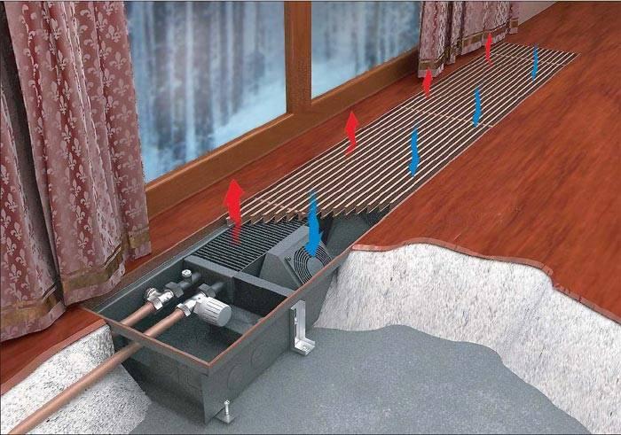 Конвекторы, встраиваемые в пол: конструкция и установка своими руками