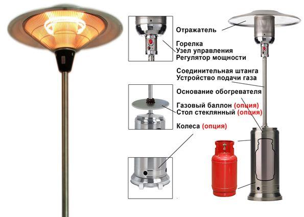 Как выбрать газовый керамический обогреватель: принцип действия, виды, рейтинг 2019 года