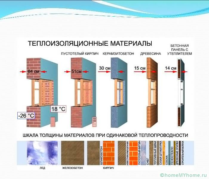 Сравнение утеплителей — свойства и таблица теплопроводности. жми!